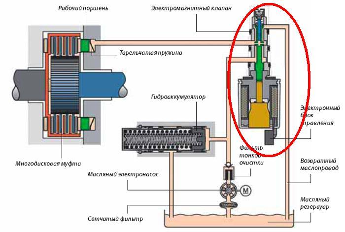 Проверка электромагнитных клапанов и датчиков