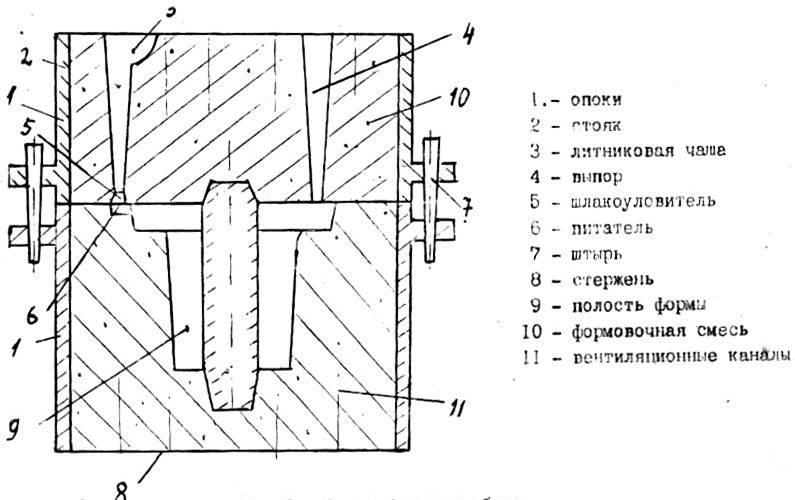 Элементы литниковых систем. литниковые системы и питание отливок.