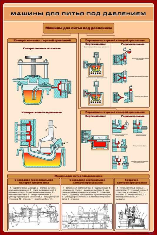 Особенности литья алюминия под давлением