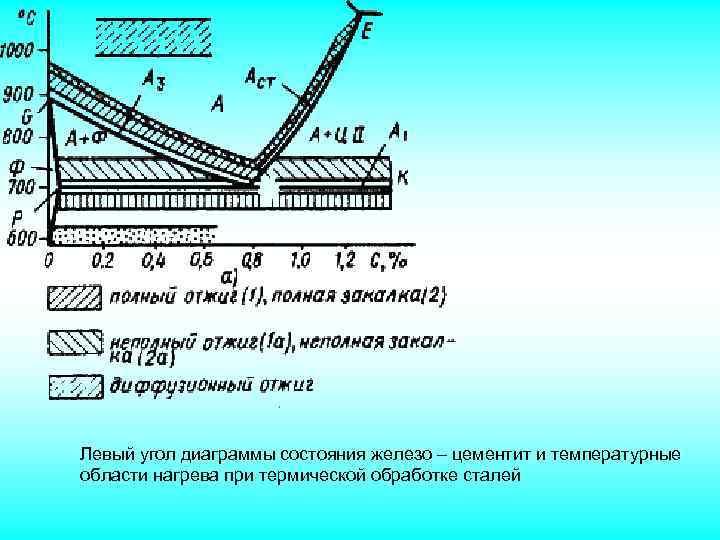 Рекристаллизационный отжиг и его отличия от других видов термообработки стали