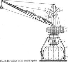 Кран портальный: виды и характеристики :: syl.ru
