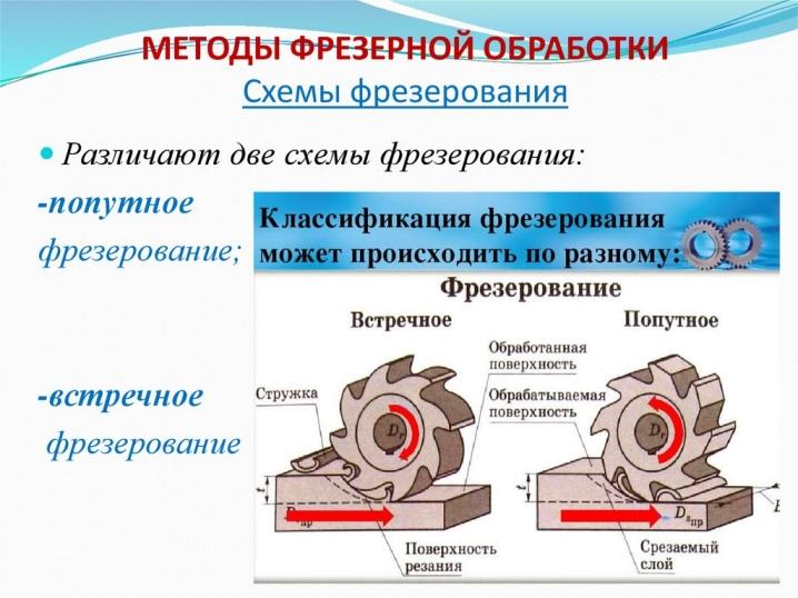 Фрезерование металла: что это такое? как проводится обработка заготовок? основы для начинающих. правила фрезерования на станках с чпу
