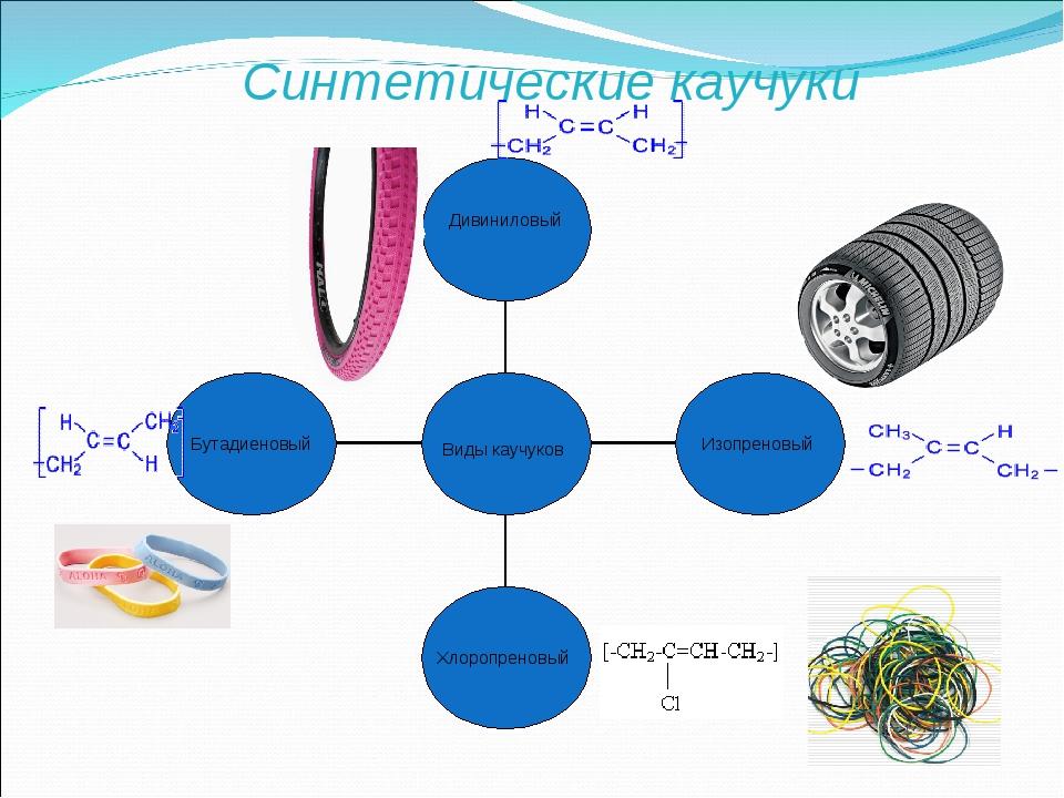 Синтетические каучуки — от создания до таифа — реальное время