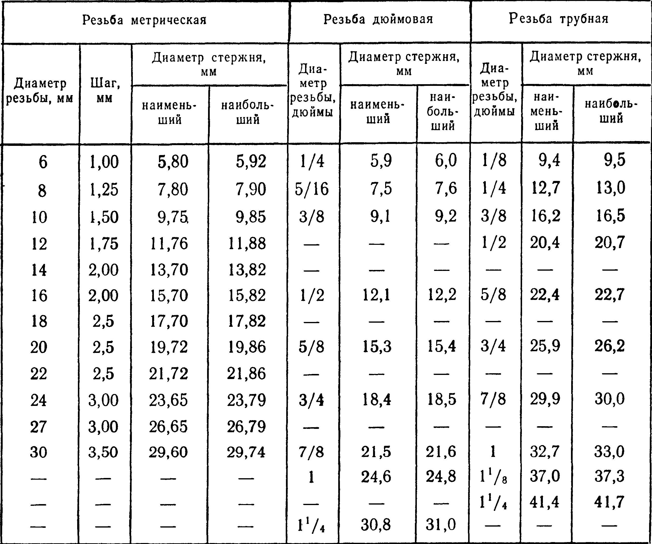 Диаметр сверл под резьбы таблица – диаметр сверла под резьбу: таблица размеров по гост – сервис-инструмент
