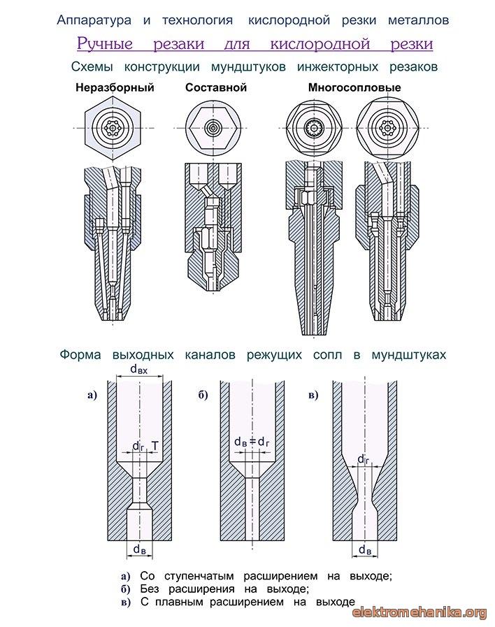 Как пользоваться резаком по металлу - от настройки до резки