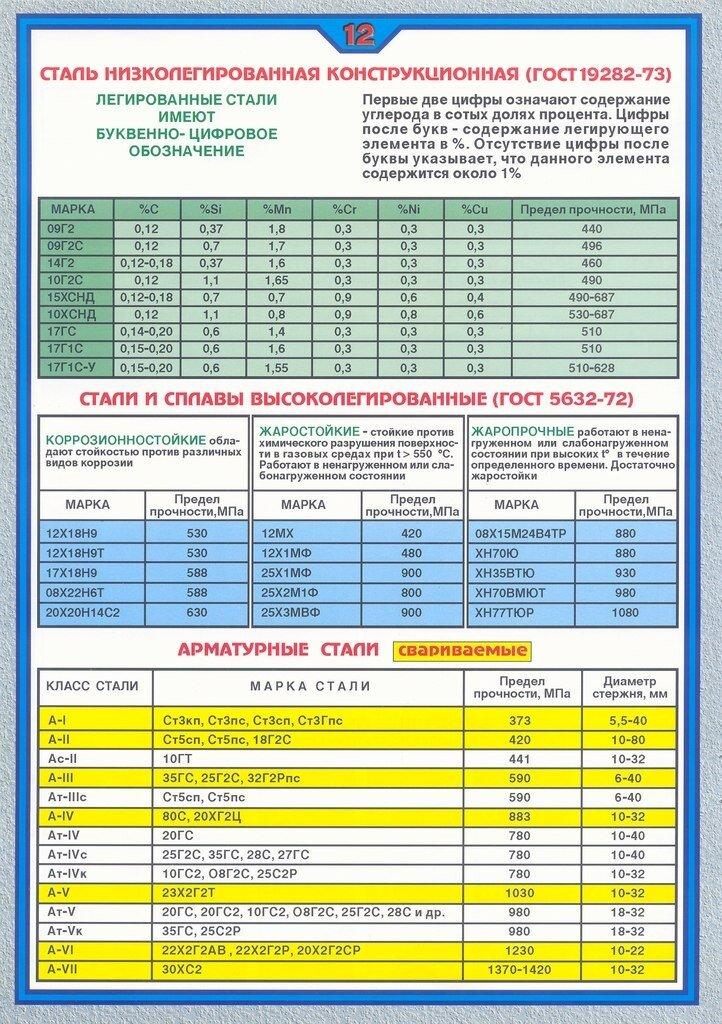 Ст3сп сталь: характеристики и расшифовка, применение и свойства стали - марочник metal.place
