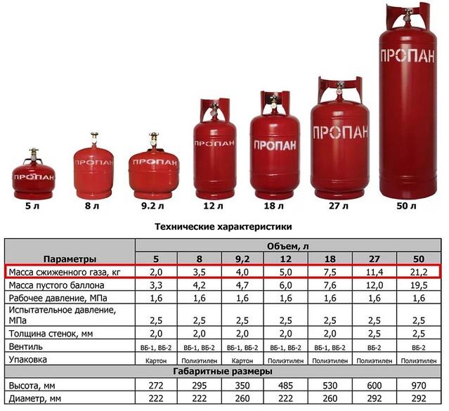 Освидетельствование баллонов: техническая проверка 40-литровых емкостей высокого давления, опрессовка метановых | greendom74.ru