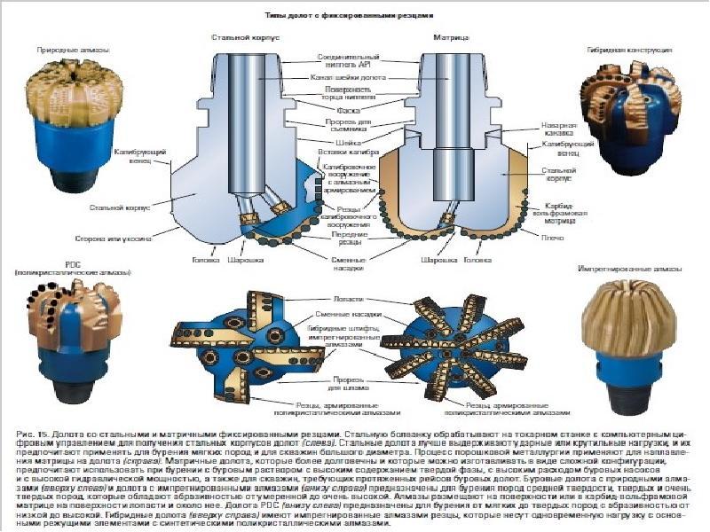 Чем отличается долото от стамески? отличия углов заточки. какие бывают модели и какая между ними разница?