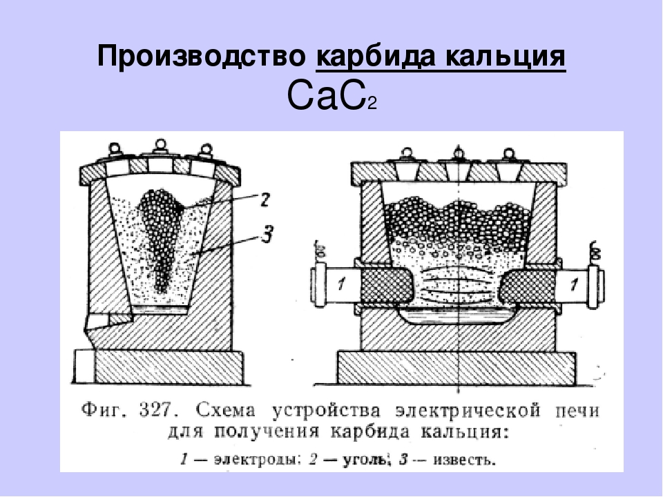 Карбид кальция - вики