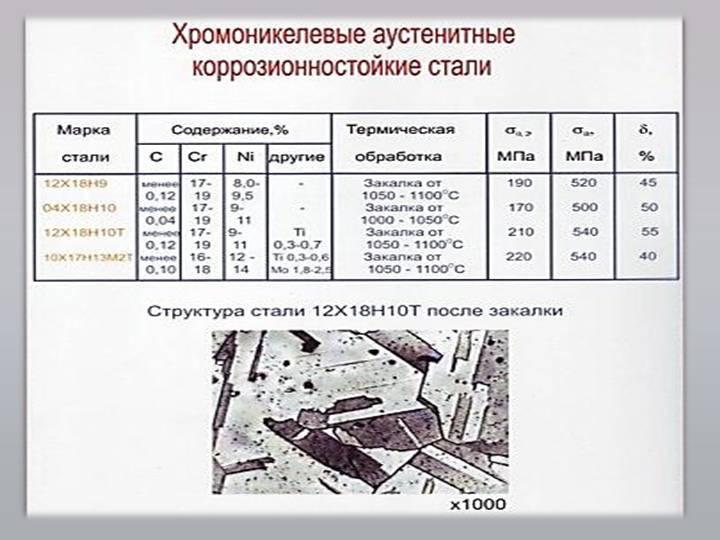 Сталь: виды, свойства, марки, технология производства