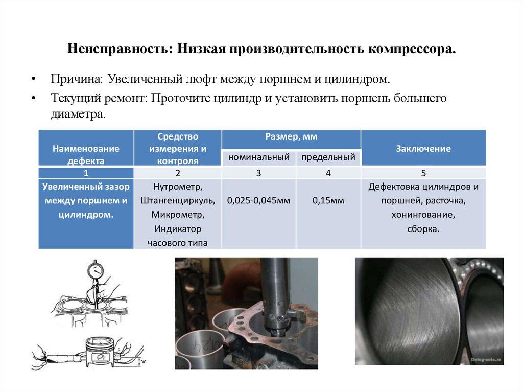 Ремонт компрессора своими руками: неисправности и способы их устранения - rmnt - медиаплатформа миртесен