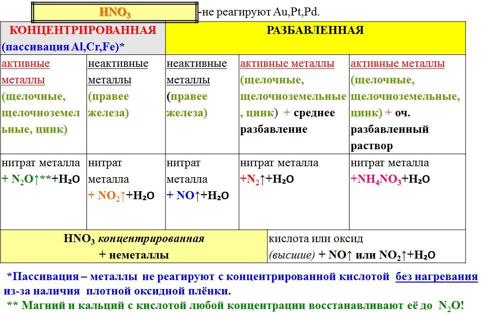 Пассивация стали, цинка. химическая пассивация. виды.