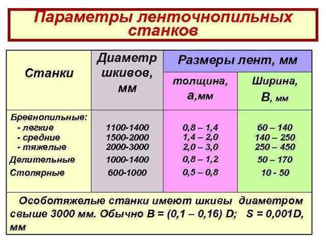 Ленточнопильные станки: виды, типы, использование — ооо «стк»