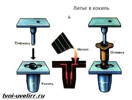 Отливки из чугуна. технология литья в кокиль