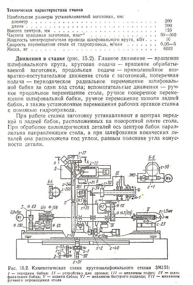 Радиально-сверлильный станок 2м55: характеристики, схемы, паспорт