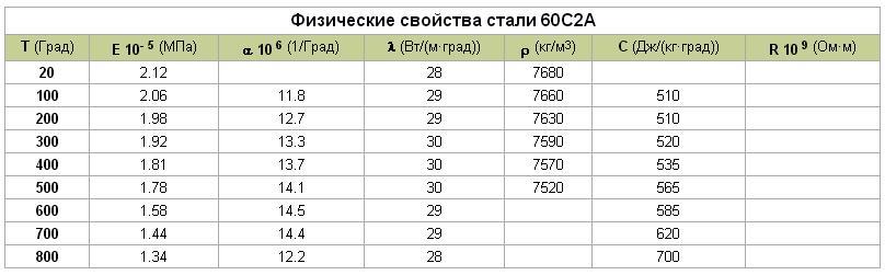 Сталь 14х17н2. характеристики, применение и цены