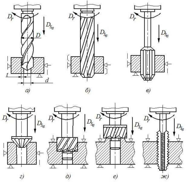Зенкерование отверстий и развертывание отверстий | обработка металлов