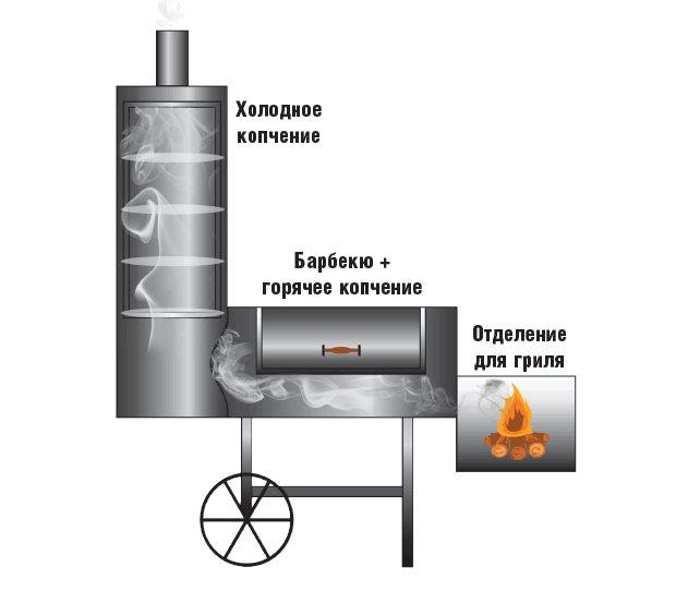 От профи: мангал из газового баллона своими руками