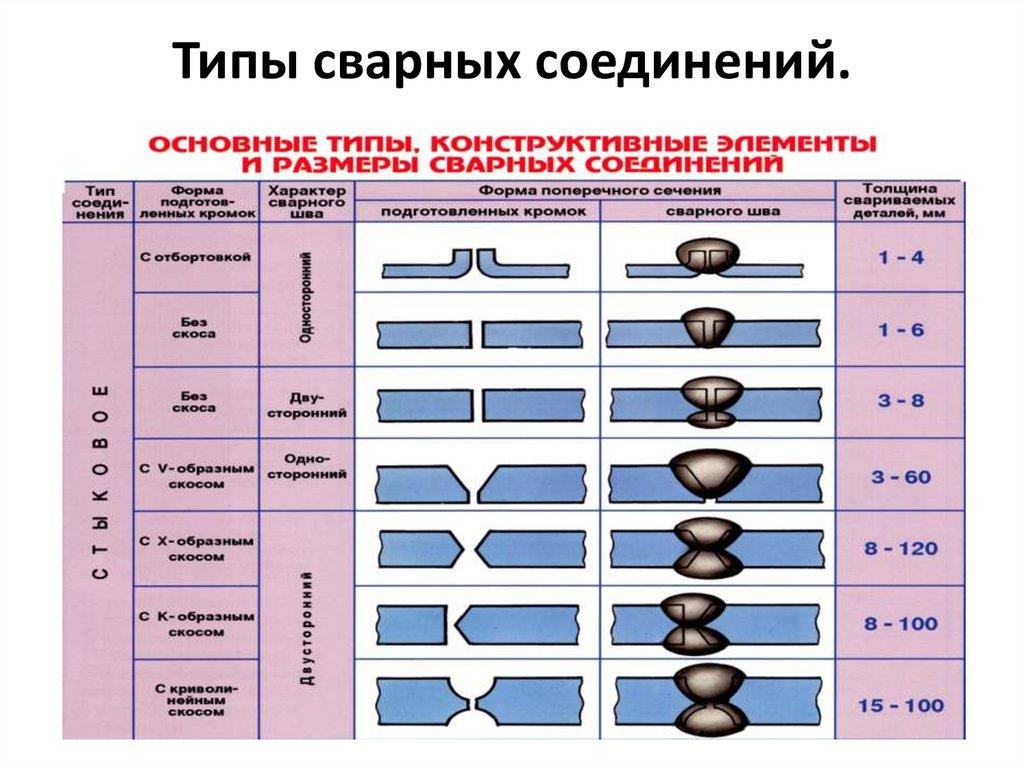 Сварка-3d: гост 5264-80 ручная дуговая сварка. соединения сварные. основные типы, конструктивные элементы и размеры