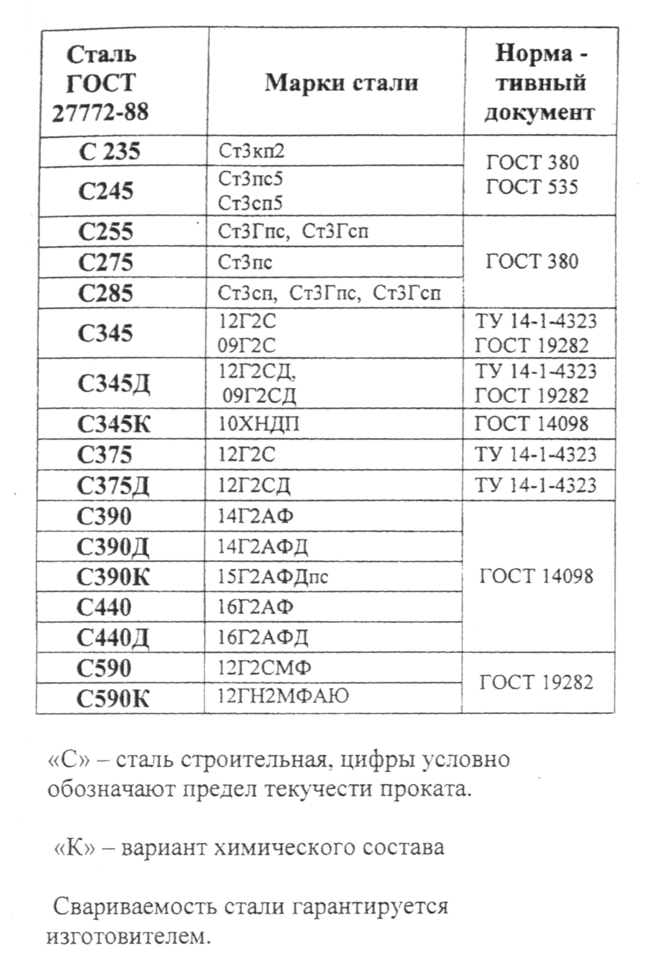 С255 марка стали аналог ст3 - морской флот