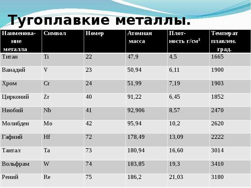 Самый тугоплавкий металл: 5 сфер применения + 4 свойства