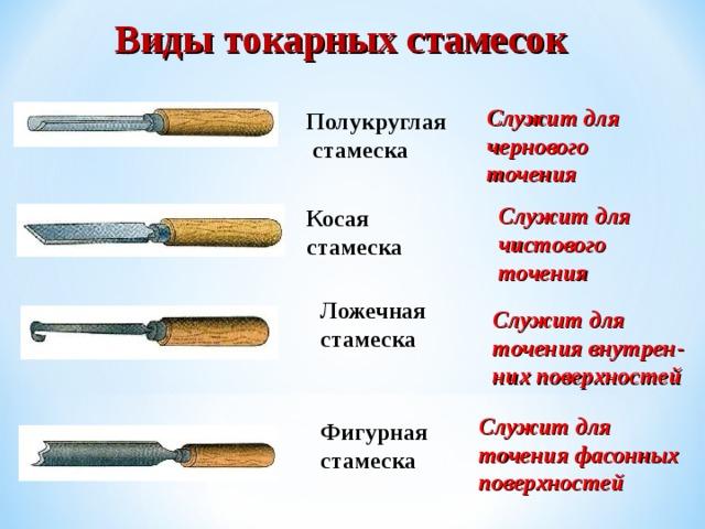 Ножовка по дереву: типы, назначение, выбор: виды, характеристики, назначение
