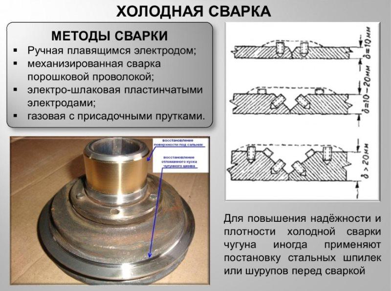 Электроды для сварки чугуна в домашних условиях: марки