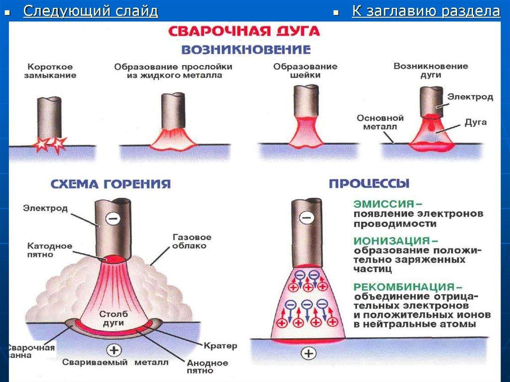 Магнитное дутьё — википедия. что такое магнитное дутьё