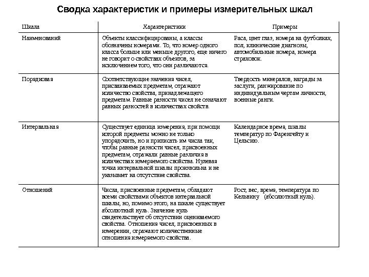Шкалы измерений википедия