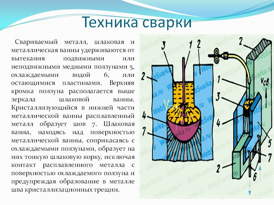 Реферат: электрошлаковая сварка