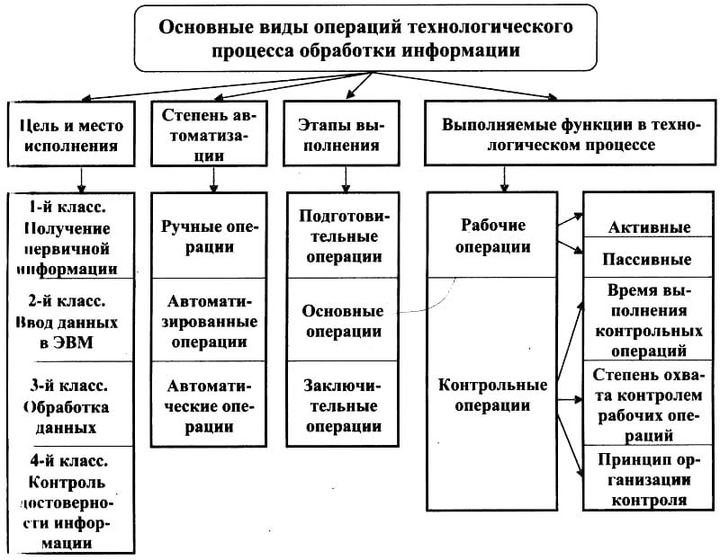 Технологическая операция: определение, назначение, составляющие