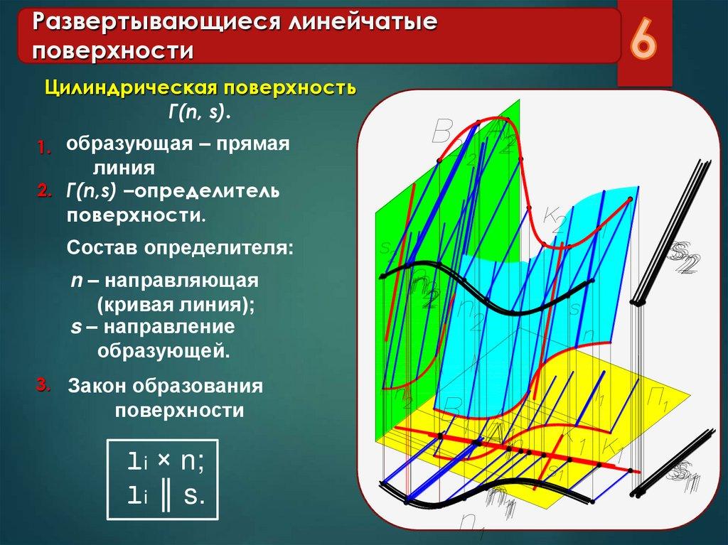 Линейчатая поверхность - второе - порядок  - большая энциклопедия нефти и газа, статья, страница 1