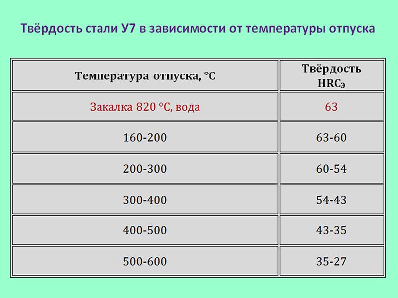 Закалка стали 50: температура, твердость, структура