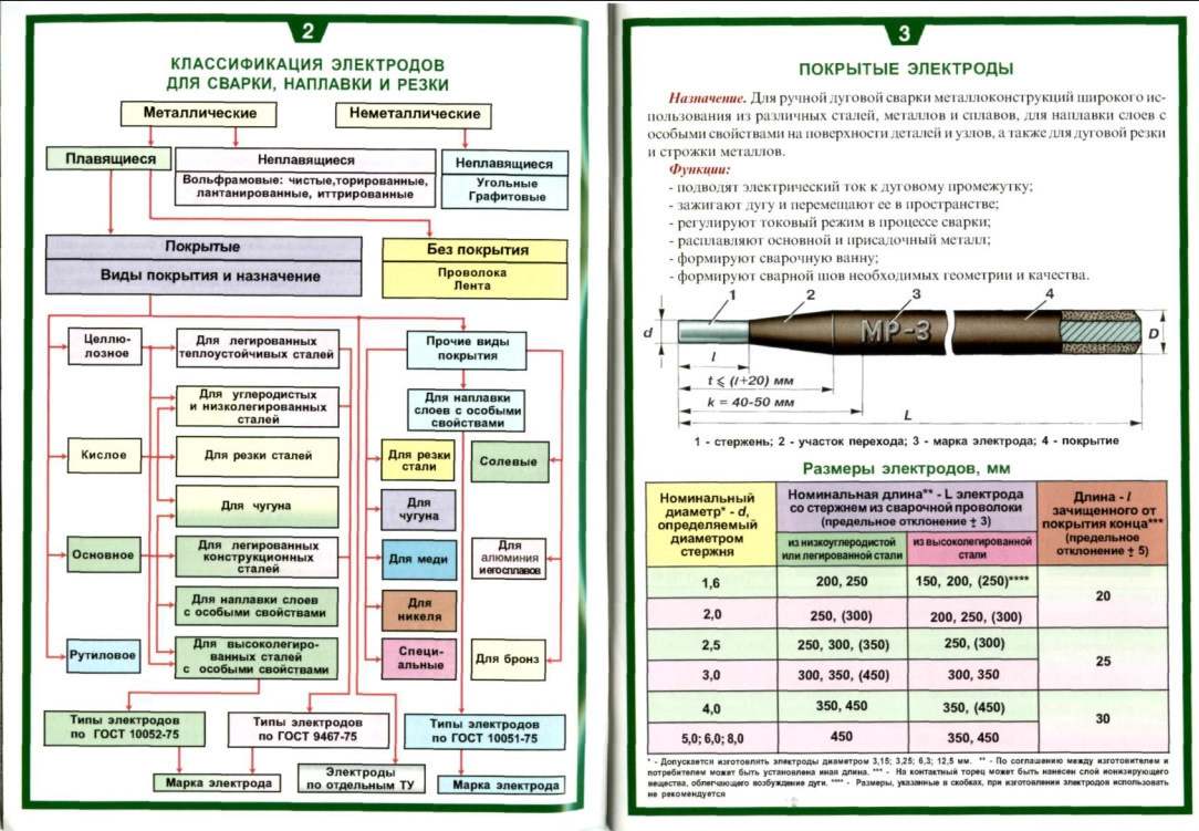 Условные обозначения покрытых электродов   сварка и сварщик