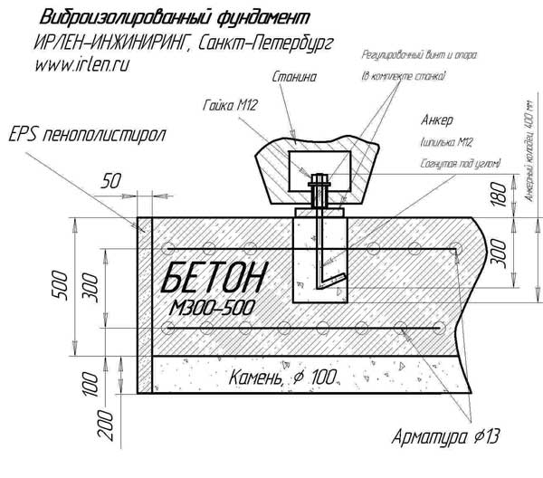 Фундаменты под оборудование: особые требования, виды, проектирование, формулы расчета и особенности применения