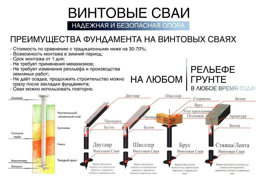 Сваи-Сервис — компания специализируется на установке свайно-винтовых фундаментов