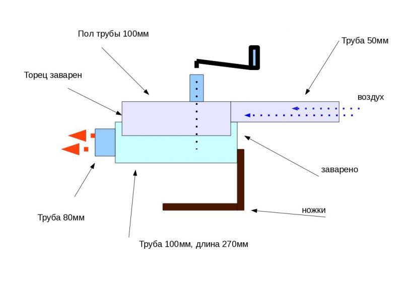 Печка на отработке своими руками: чертежи, видео, инструкции