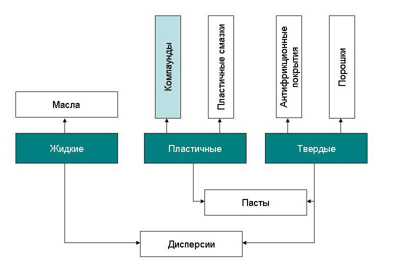 Характеристики и подбор пластичных смазок efele