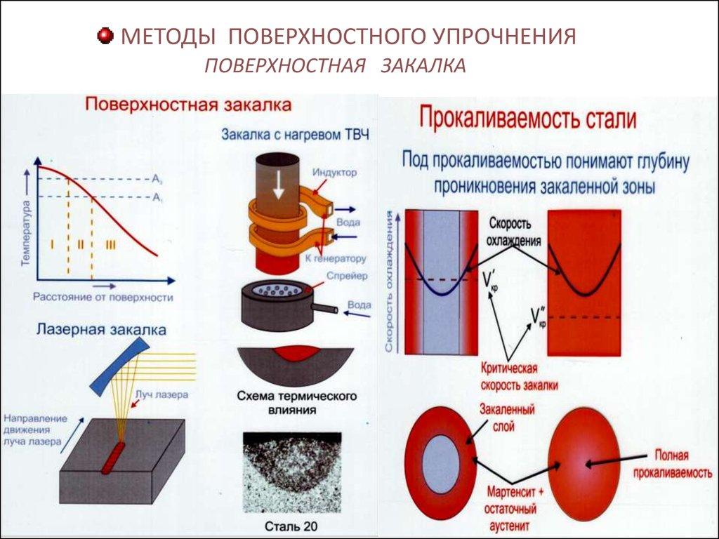 Нормализация стали: режимы, температура, процесс