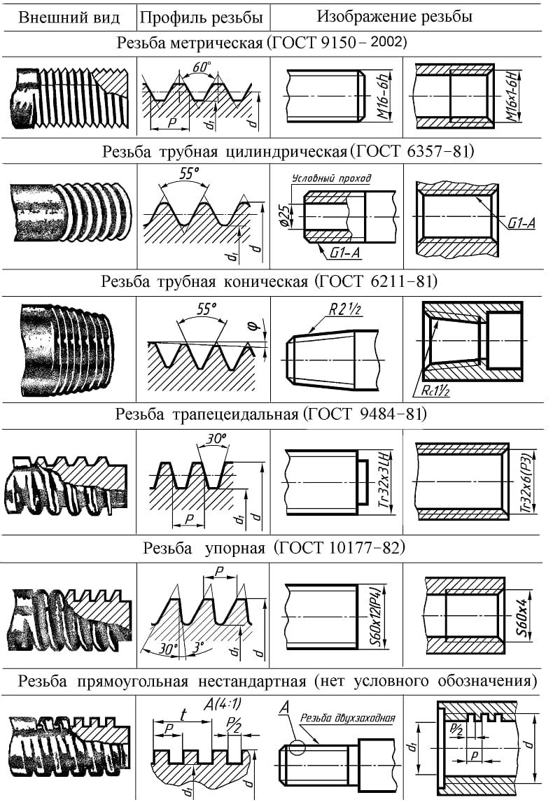 Резьба unf американская дюймовая: параметры, обозначение, применение - токарь