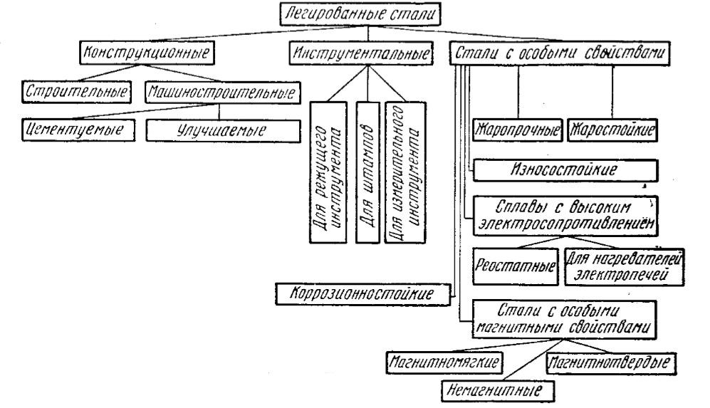 Конструкционная сталь – ее классификация и особые свойства