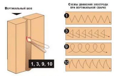 Классификация сварных швов и соединений