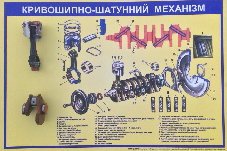 Ремонт кривошипно-шатунного механизма | то и тр автомобиля