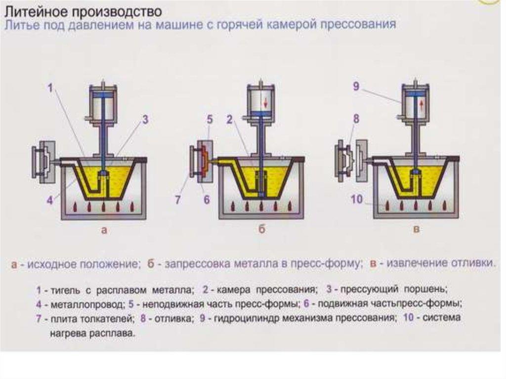 Литье по выплавляемым моделям— описание технологии, использование в домашних условиях