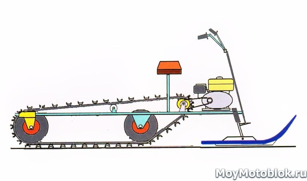 Снегоход из бензопилы: как сделать его из пилы и снегоката своими руками? самодельные мотосани с двигателем из пилы «урал» и «дружба»