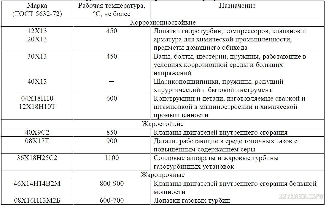 Жаропрочная нержавейка в москве - марки стали, цены и сортамент