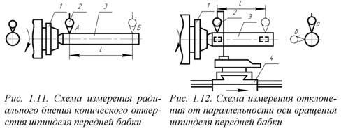 Методика проверки и испытания токарно-винторезных станков на точность