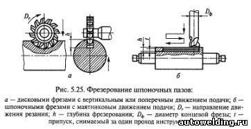 Гост 17025-71 фрезы концевые с цилиндрическим хвостовиком. конструкция и размеры
