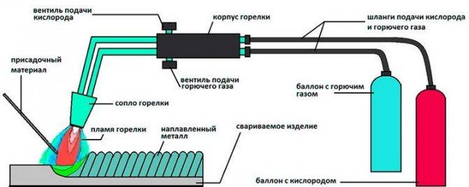 Резак кислородно-пропановый
