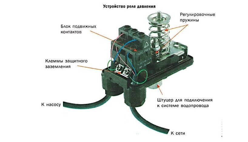 Реле давления воды для насоса: конструкция прибора, принцип работы и как настроить